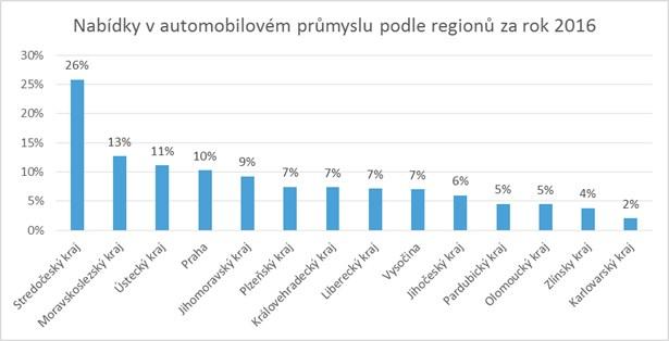 Nabídka v automobilovém průmyslu podle regionů za rok 2016.