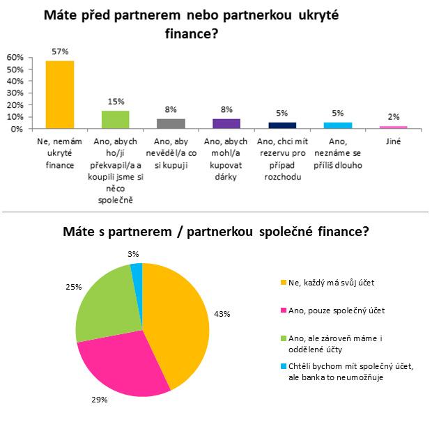 4 z 10 Čechů skrývají před partnerem peníze