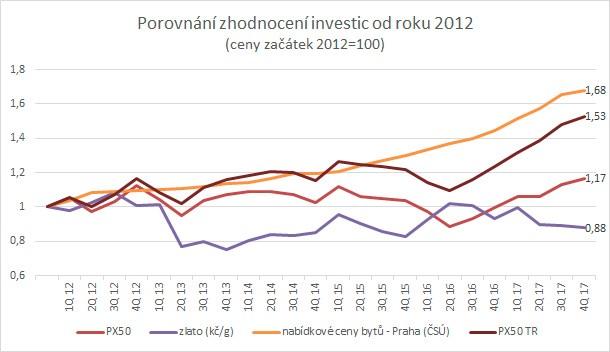 Investice Praha